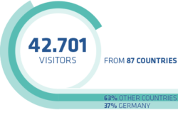Graphic 42.701 visitors from 87 countries